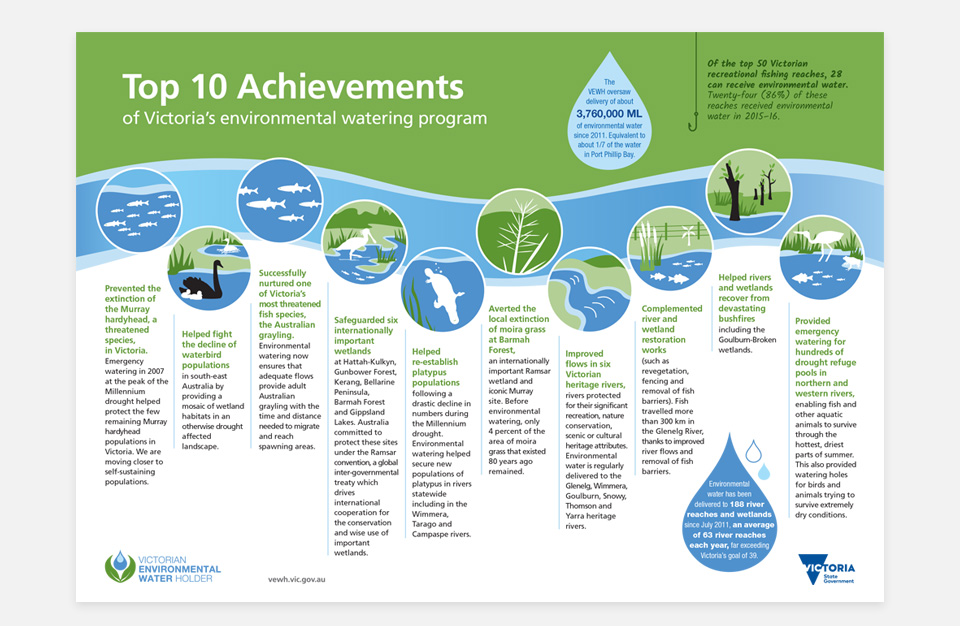 Infographic showing top ten achievements