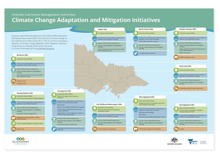 Climate Change initiatives in Victoria