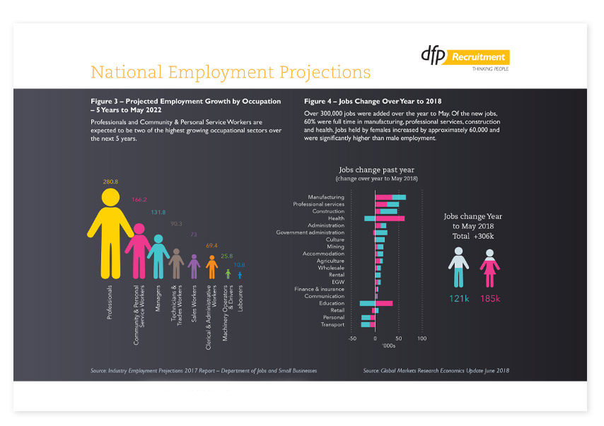 Employment data chart infographic