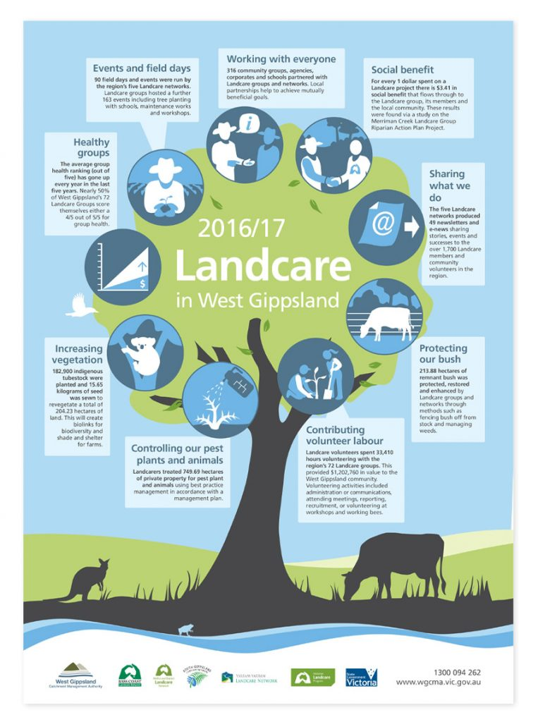 Landcare Initiatives poster